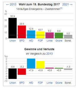 https://de.wikipedia.org/wiki/Bundestagswahl_2017